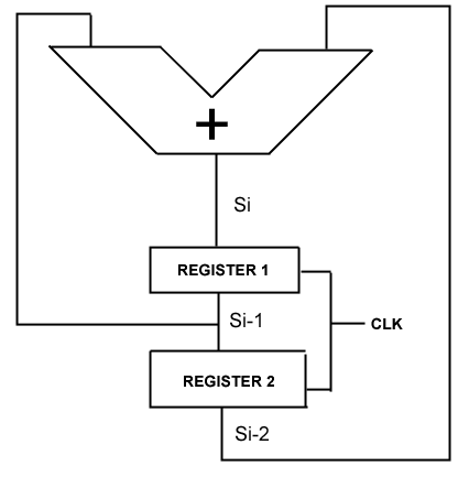 CS61C - Summer 2005 - Lab 8