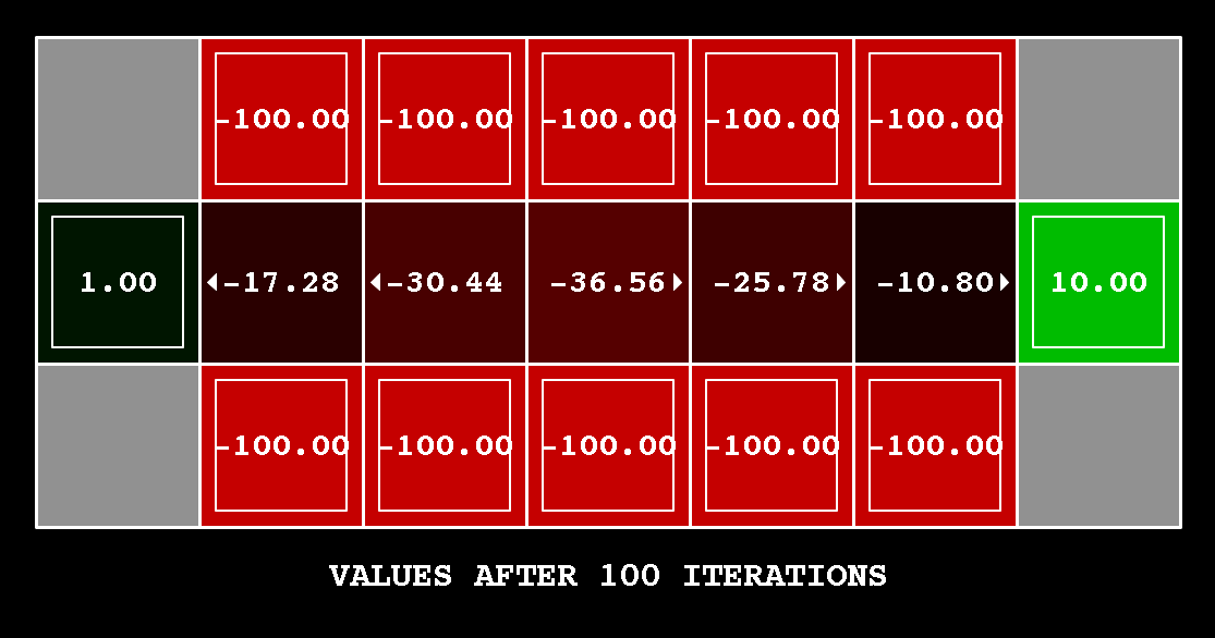 value iteration with k=100