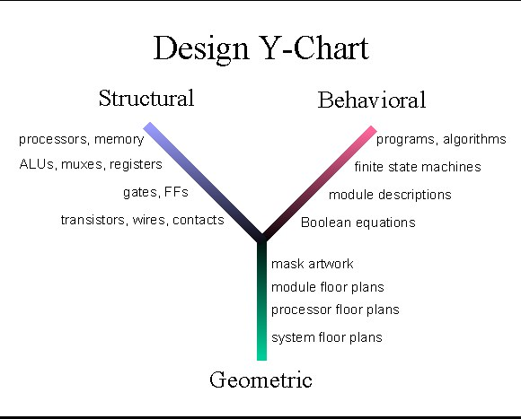 Design Y