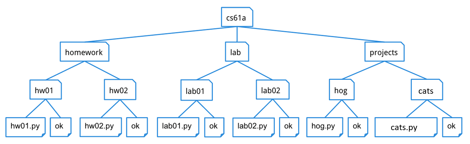 Tree for a directory structure
