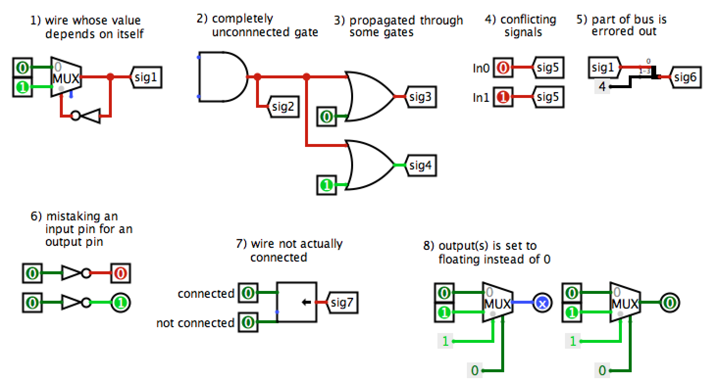 Project 3 Alu And Regfile Logic Diagram In Isa Format Logisims Combinational Analysis Feature Logisim Offers Some Functionality For Automating Circuit