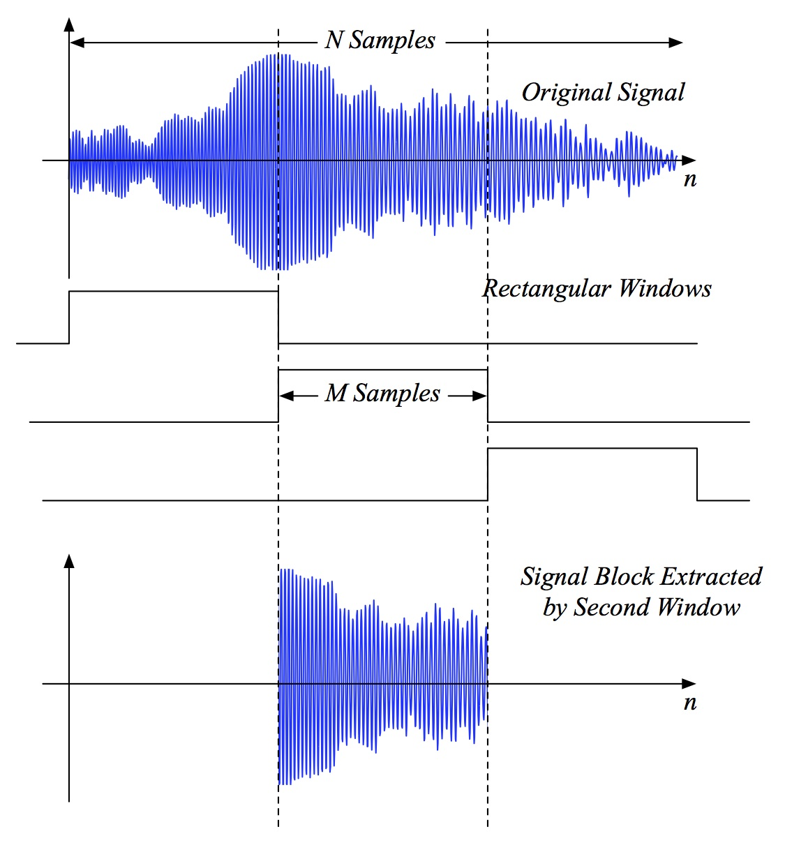lab3-Part_I_Time-Frequency-Spectrogram