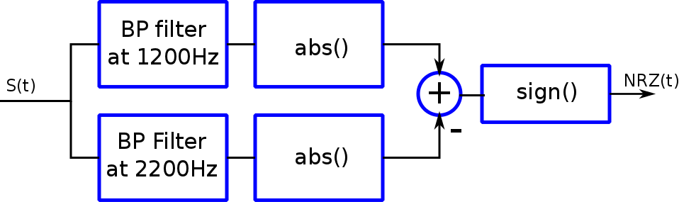 Lab6 Part A- Audio Frequency Shift Keying (AFSK)