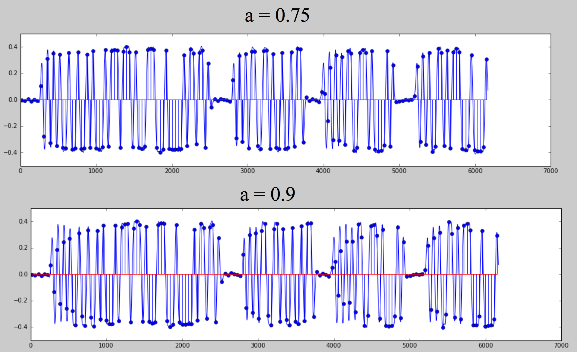Lab5_Part_2-Audio_Frequency_Shift_Keying(AFSK)